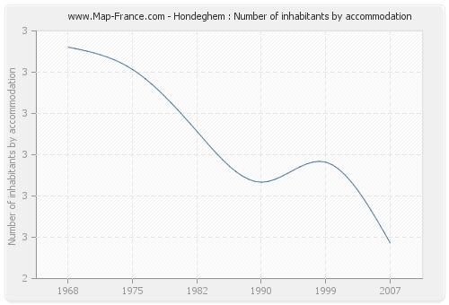 Hondeghem : Number of inhabitants by accommodation