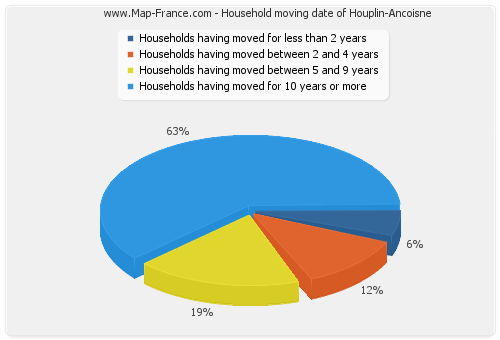 Household moving date of Houplin-Ancoisne