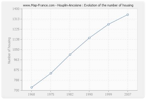 Houplin-Ancoisne : Evolution of the number of housing