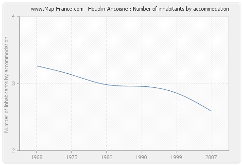 Houplin-Ancoisne : Number of inhabitants by accommodation