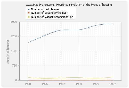 Houplines : Evolution of the types of housing