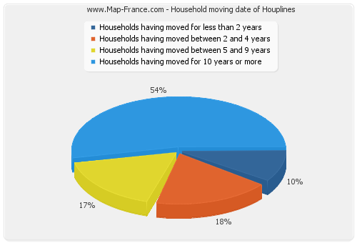 Household moving date of Houplines