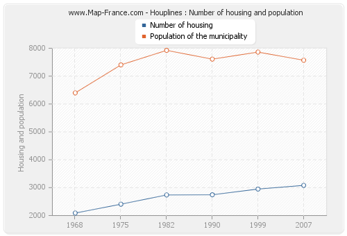 Houplines : Number of housing and population