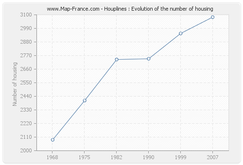 Houplines : Evolution of the number of housing