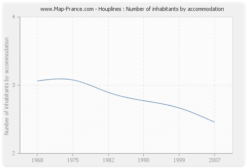 Houplines : Number of inhabitants by accommodation