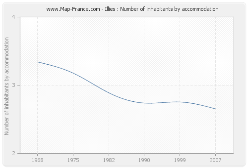 Illies : Number of inhabitants by accommodation