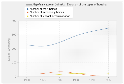 Jolimetz : Evolution of the types of housing