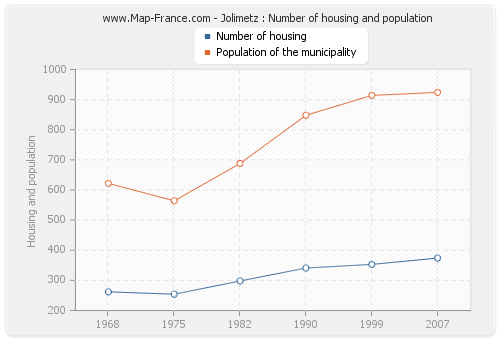 Jolimetz : Number of housing and population
