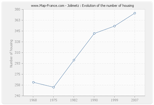Jolimetz : Evolution of the number of housing