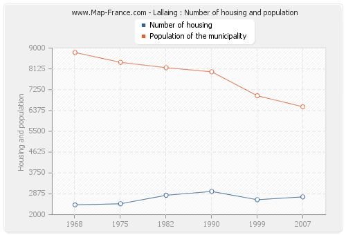 Lallaing : Number of housing and population