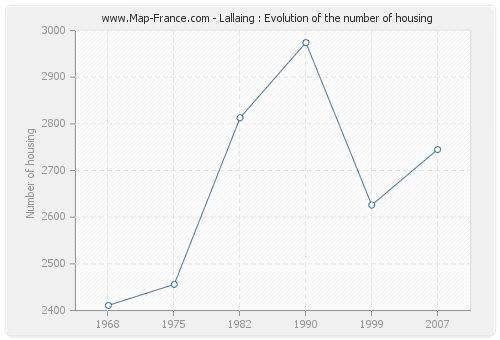 Lallaing : Evolution of the number of housing