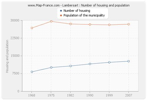 Lambersart : Number of housing and population