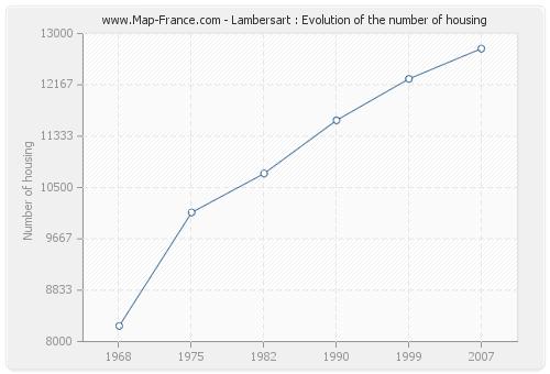 Lambersart : Evolution of the number of housing