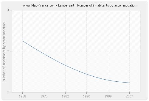 Lambersart : Number of inhabitants by accommodation