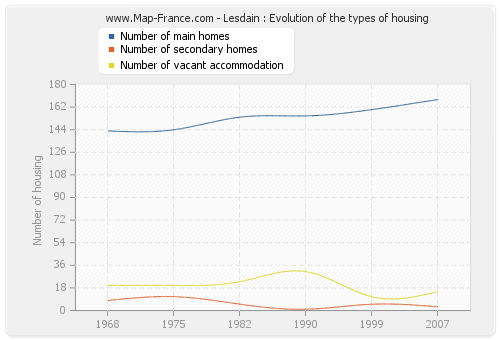 Lesdain : Evolution of the types of housing