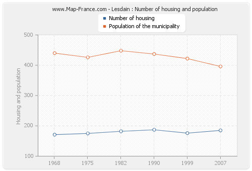 Lesdain : Number of housing and population