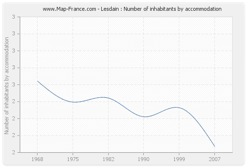 Lesdain : Number of inhabitants by accommodation