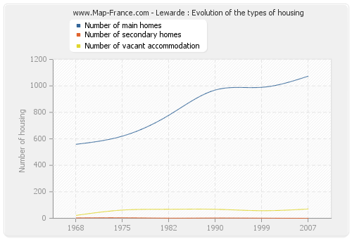 Lewarde : Evolution of the types of housing