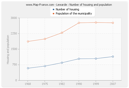 Lewarde : Number of housing and population