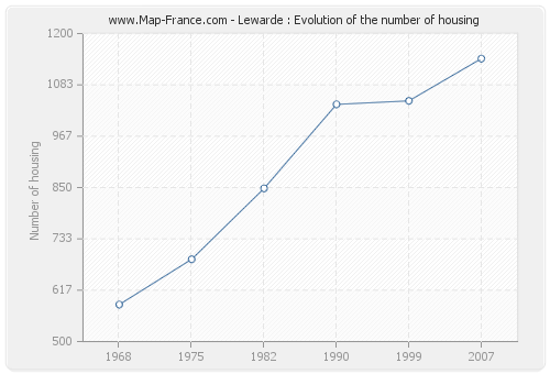 Lewarde : Evolution of the number of housing