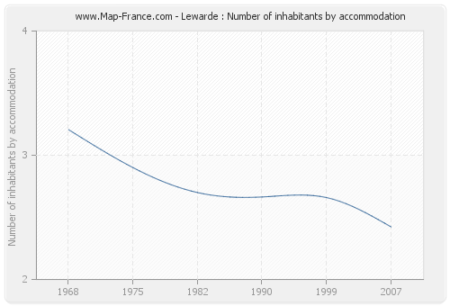 Lewarde : Number of inhabitants by accommodation