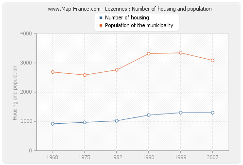 Lezennes : Number of housing and population