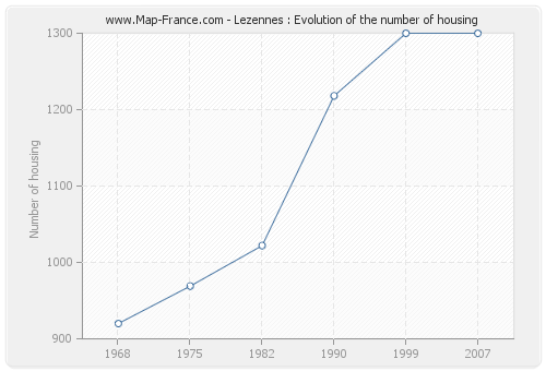 Lezennes : Evolution of the number of housing