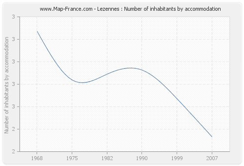 Lezennes : Number of inhabitants by accommodation