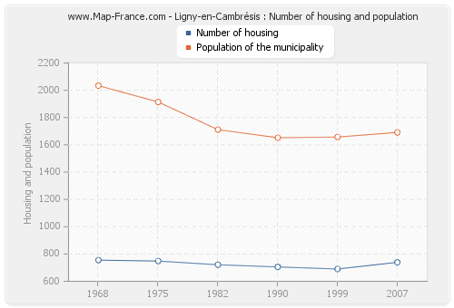 Ligny-en-Cambrésis : Number of housing and population
