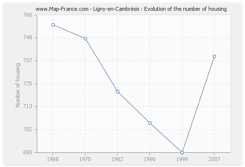 Ligny-en-Cambrésis : Evolution of the number of housing