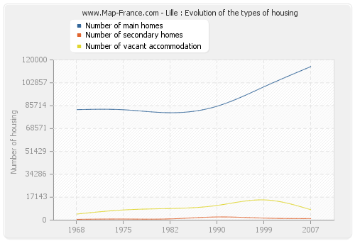 Lille : Evolution of the types of housing