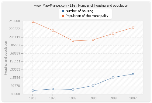 Lille : Number of housing and population