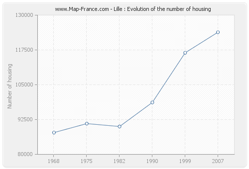 Lille : Evolution of the number of housing