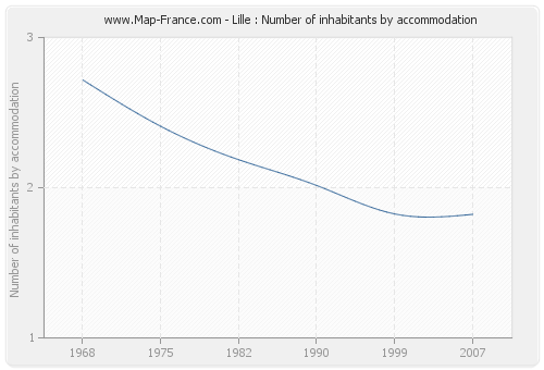 Lille : Number of inhabitants by accommodation