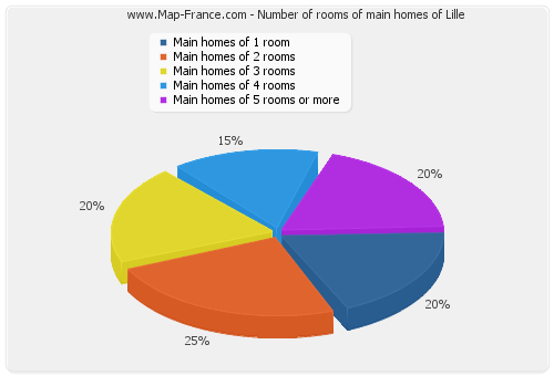 Number of rooms of main homes of Lille