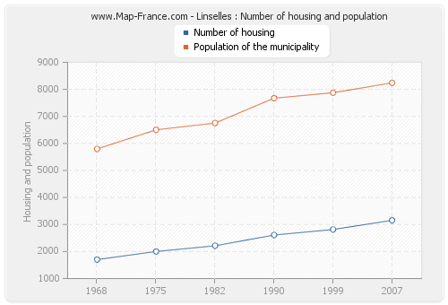 Linselles : Number of housing and population