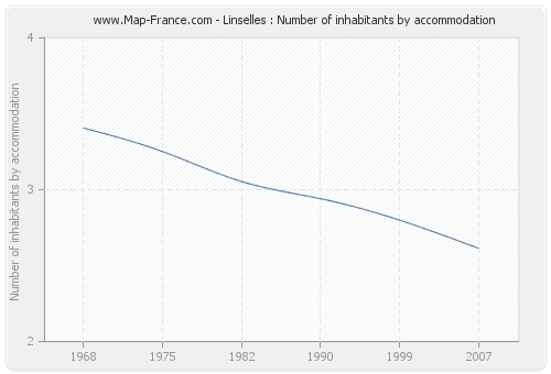 Linselles : Number of inhabitants by accommodation