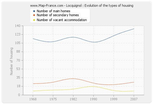 Locquignol : Evolution of the types of housing