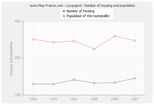 Locquignol : Number of housing and population