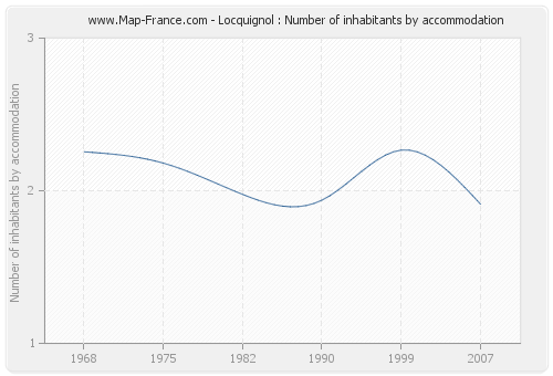 Locquignol : Number of inhabitants by accommodation