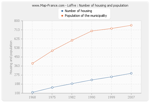 Loffre : Number of housing and population
