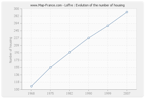 Loffre : Evolution of the number of housing