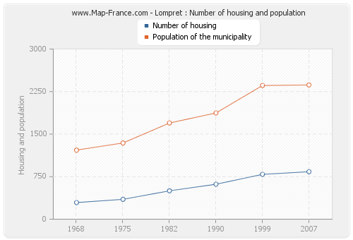Lompret : Number of housing and population