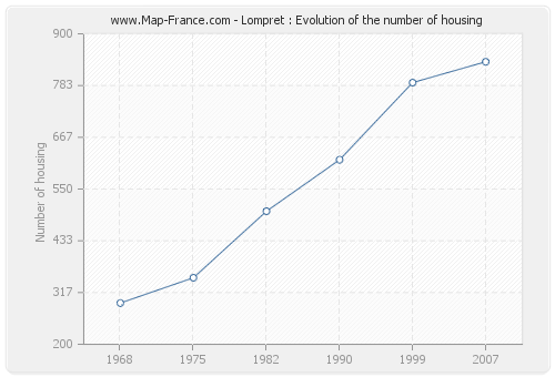 Lompret : Evolution of the number of housing