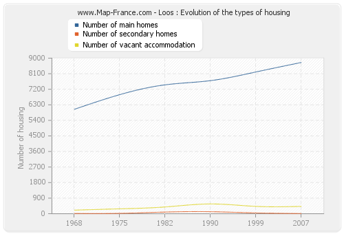 Loos : Evolution of the types of housing