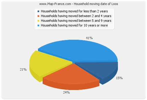Household moving date of Loos