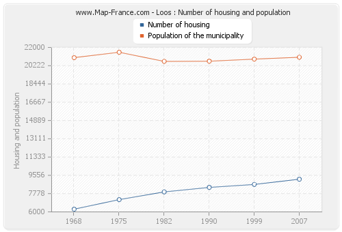 Loos : Number of housing and population
