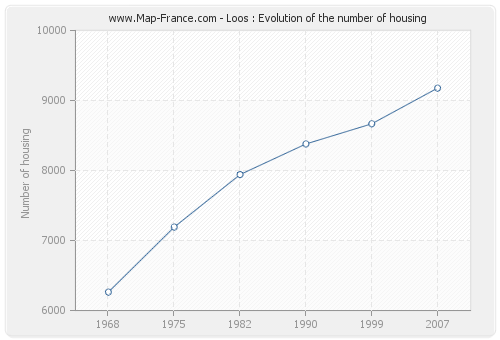 Loos : Evolution of the number of housing