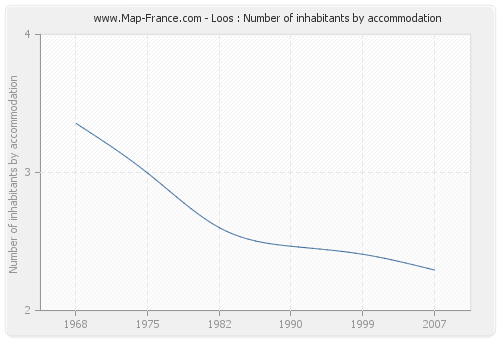 Loos : Number of inhabitants by accommodation