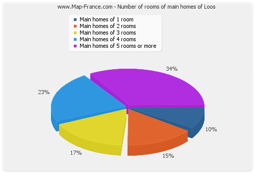 Number of rooms of main homes of Loos